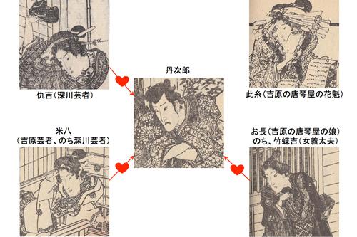 春色梅児誉美-相関図
